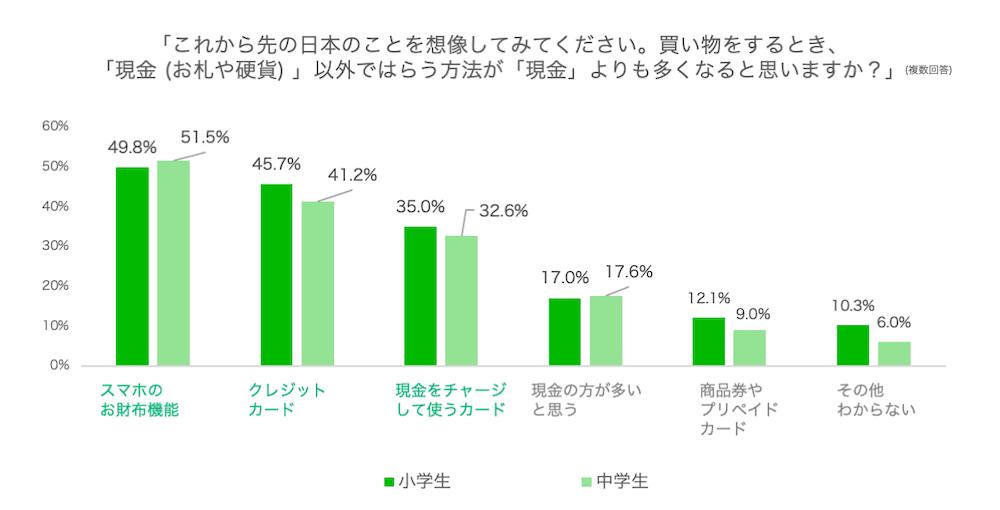 「これから先の日本のことを想像してみてください。買い物をするとき、「現金(お札や硬貨)」以外ではらう方法が「現金」よりも多くなると思いますか?」