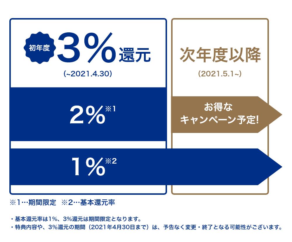 初年度3%還元(~2021.4.30) 次年度以降(2021.5.1~)お特なキャンペーン予定! ・基本還元率は1%、3%還元は期間限定となります。 ・特典内容や、3%還元の期間(2021年4月30日まで)は、予告なく変更・終了する可能性がございます。