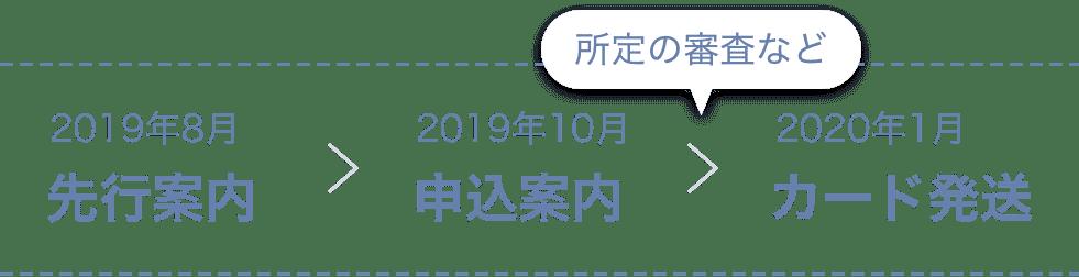 2019年8月 > 先行案内 2019年10月 申込案内 > 所定の審査など > 2020年1月 カード発送