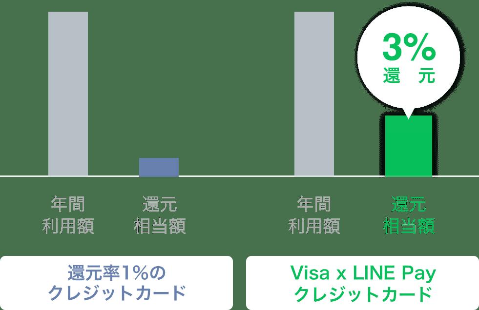 Visa × LINE Pay クレジットカード 3%還元